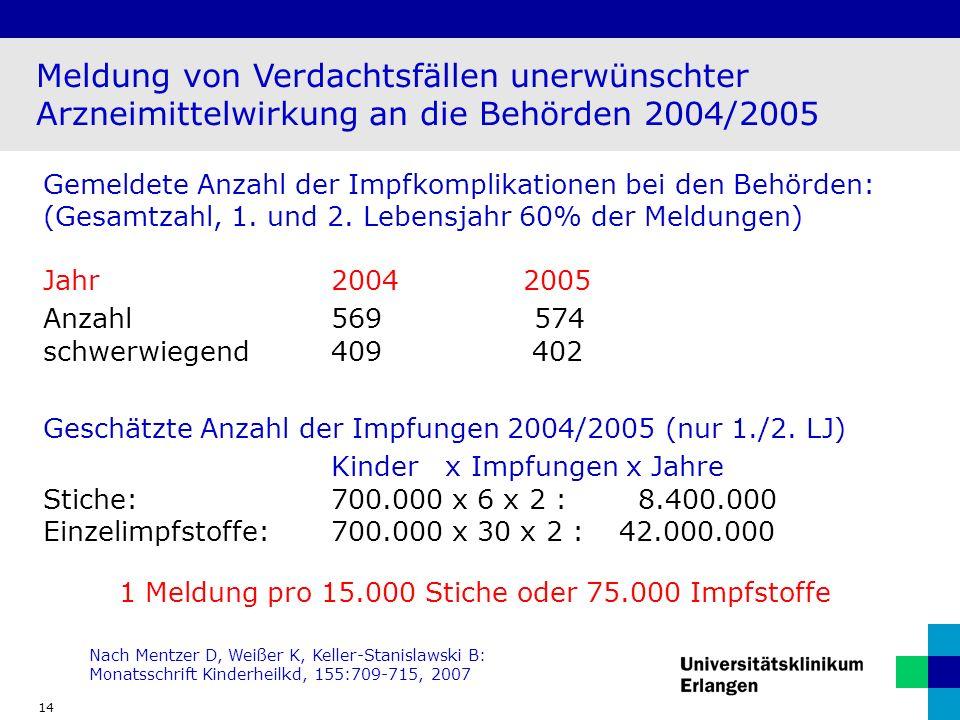 14 Meldung von Verdachtsfällen unerwünschter Arzneimittelwirkung an die Behörden 2004/2005 Gemeldete Anzahl der Impfkomplikationen bei den Behörden: (Gesamtzahl, 1.