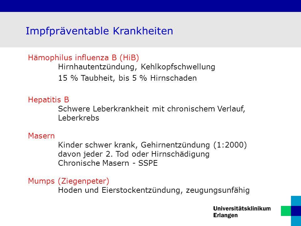 Impfpräventable Krankheiten Hämophilus influenza B (HiB) Hirnhautentzündung, Kehlkopfschwellung 15 % Taubheit, bis 5 % Hirnschaden Hepatitis B Schwere Leberkrankheit mit chronischem Verlauf, Leberkrebs Masern Kinder schwer krank, Gehirnentzündung (1:2000) davon jeder 2.