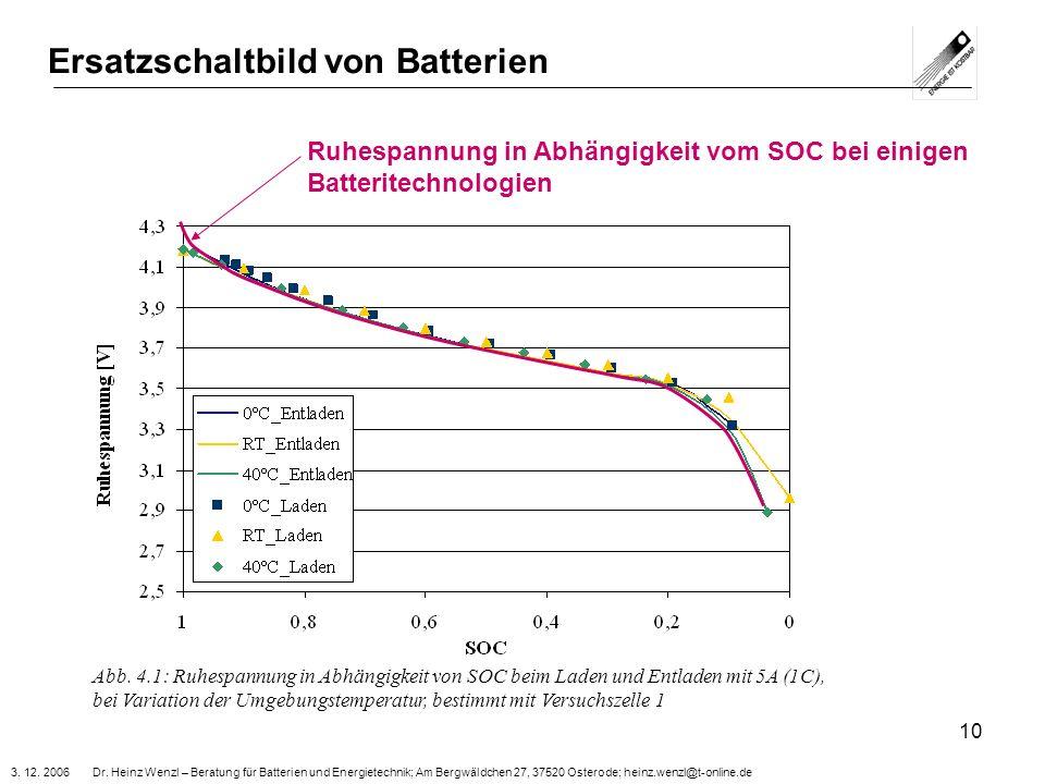 3. 12. 2006 Dr. Heinz Wenzl – Beratung für Batterien und Energietechnik; Am Bergwäldchen 27, 37520 Osterode; heinz.wenzl@t-online.de 10 Ersatzschaltbi
