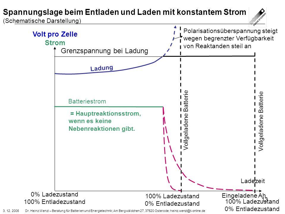3. 12. 2006 Dr. Heinz Wenzl – Beratung für Batterien und Energietechnik; Am Bergwäldchen 27, 37520 Osterode; heinz.wenzl@t-online.de 13 Volt pro Zelle
