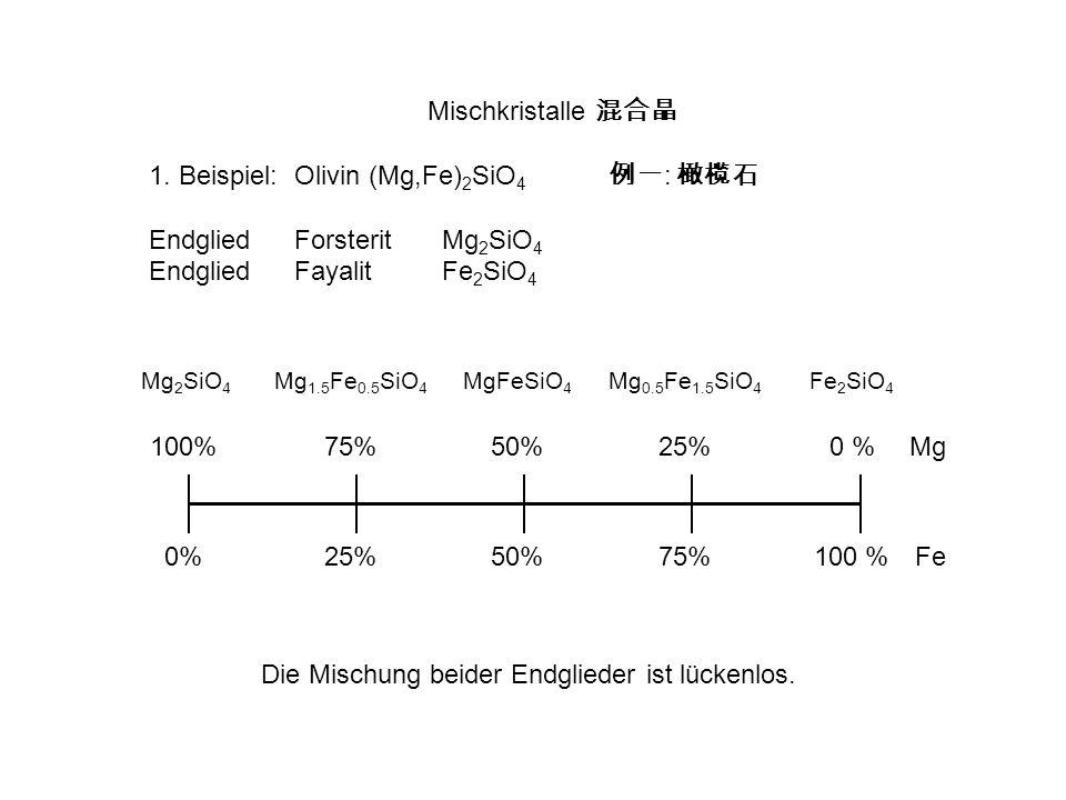 Mischkristalle 1. Beispiel:Olivin (Mg,Fe) 2 SiO 4 : EndgliedForsteritMg 2 SiO 4 Endglied Fayalit Fe 2 SiO 4 100%75%50%25%0 %Mg 0%25%50%75%100 %Fe Die