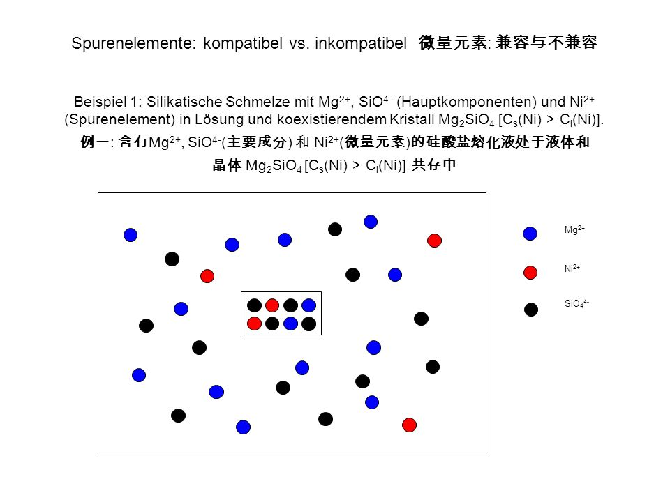 Spurenelemente: kompatibel vs. inkompatibel : Beispiel 1: Silikatische Schmelze mit Mg 2+, SiO 4- (Hauptkomponenten) und Ni 2+ (Spurenelement) in Lösu