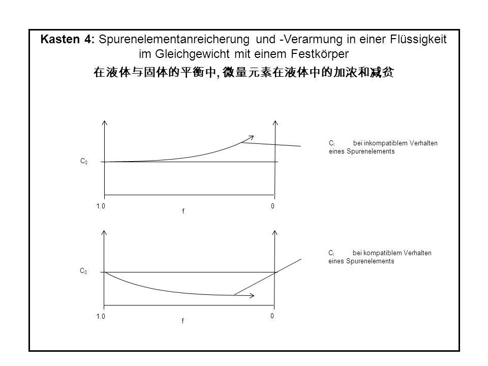 Kasten 4: Spurenelementanreicherung und -Verarmung in einer Flüssigkeit im Gleichgewicht mit einem Festkörper, f C0C0 1.0 0 C l bei inkompatiblem Verh