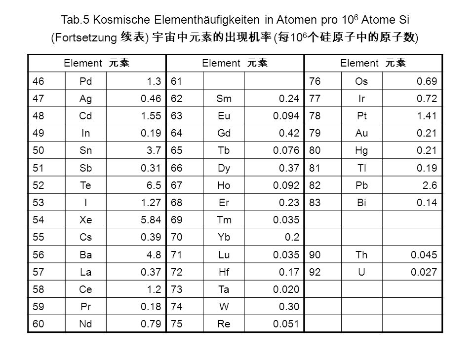 Element 46Pd1.3 47Ag0.46 48Cd1.55 49In0.19 50Sn3.7 51Sb0.31 52Te6.5 53I1.27 54Xe5.84 55Cs0.39 56Ba4.8 57La0.37 58Ce1.2 59Pr0.18 60Nd0.79 Element 76Os0