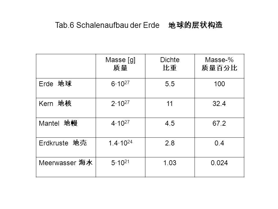 Tab.6 Schalenaufbau der Erde Masse [g] Dichte Masse-% Erde 6·10 27 5.5100 Kern 2·10 27 1132.4 Mantel 4·10 27 4.567.2 Erdkruste 1.4·10 24 2.80.4 Meerwa