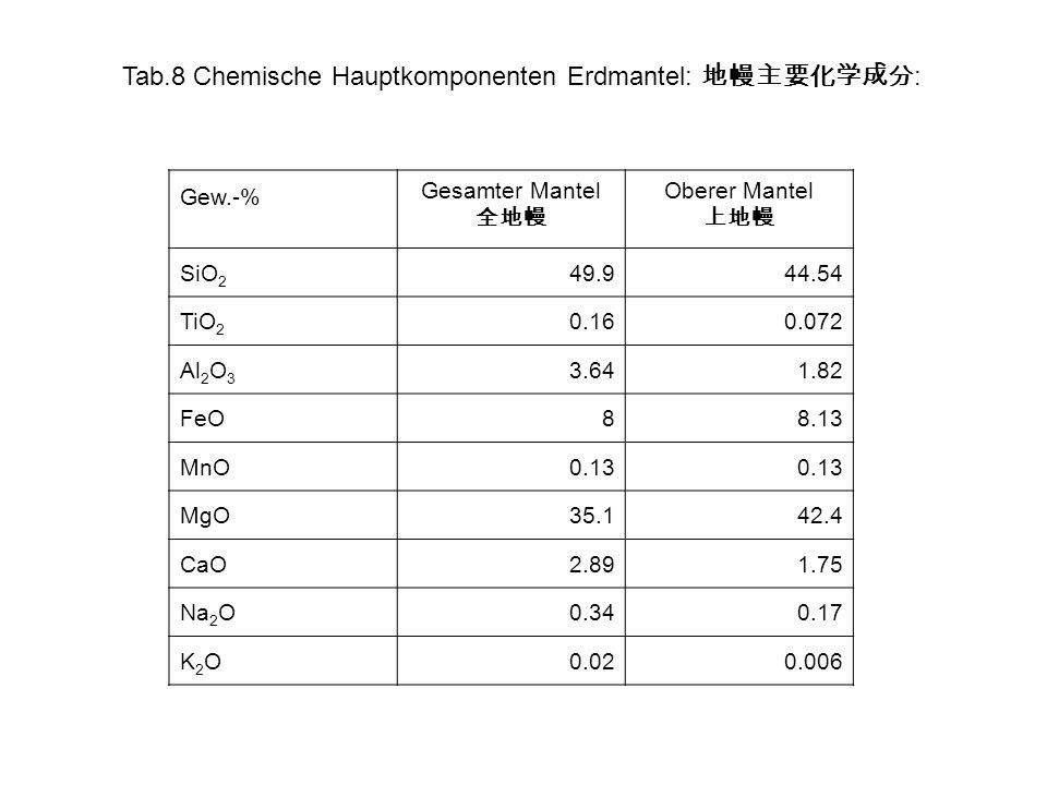Tab.8 Chemische Hauptkomponenten Erdmantel: : Gew.-% Gesamter Mantel Oberer Mantel SiO 2 49.944.54 TiO 2 0.160.072 Al 2 O 3 3.641.82 FeO88.13 MnO0.13