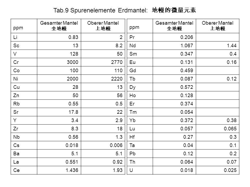 Tab.9 Spurenelemente Erdmantel: ppm Gesamter Mantel Oberer Mantel Li0.832 Sc138.2 V12850 Cr30002770 Co100110 Ni20002220 Cu2813 Zn5056 Rb0.550.5 Sr17.8