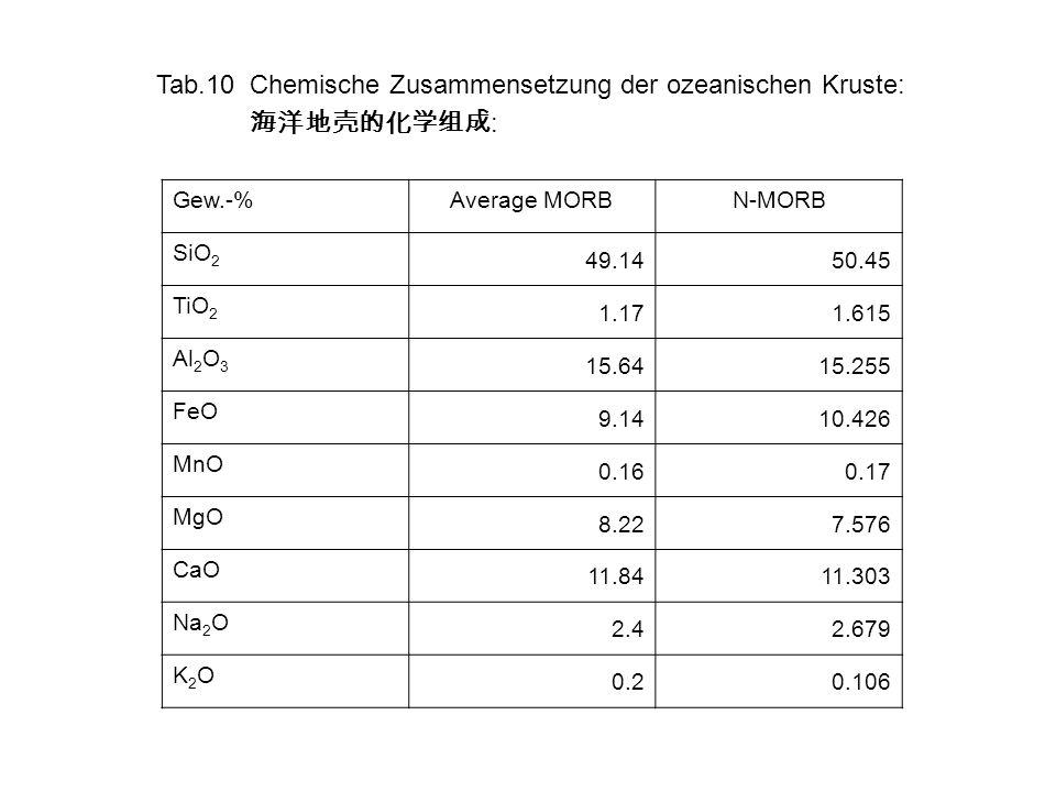 Tab.10Chemische Zusammensetzung der ozeanischen Kruste: : Gew.-%Average MORBN-MORB SiO 2 49.1450.45 TiO 2 1.171.615 Al 2 O 3 15.6415.255 FeO 9.1410.42