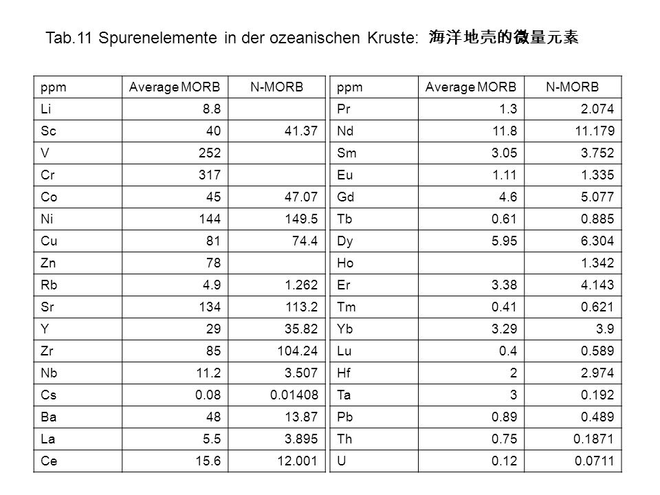 Tab.11 Spurenelemente in der ozeanischen Kruste: ppmAverage MORBN-MORB Li8.8 Sc4041.37 V252 Cr317 Co4547.07 Ni144149.5 Cu8174.4 Zn78 Rb4.91.262 Sr1341