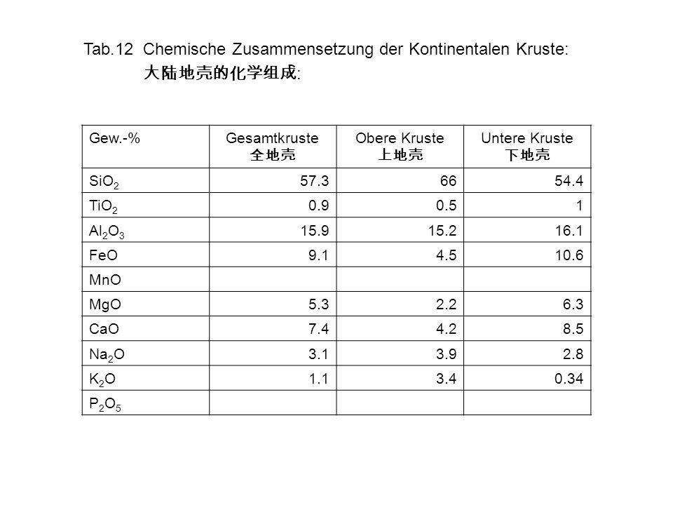 Tab.12Chemische Zusammensetzung der Kontinentalen Kruste: : Gew.-%Gesamtkruste Obere Kruste Untere Kruste SiO 2 57.36654.4 TiO 2 0.90.51 Al 2 O 3 15.9