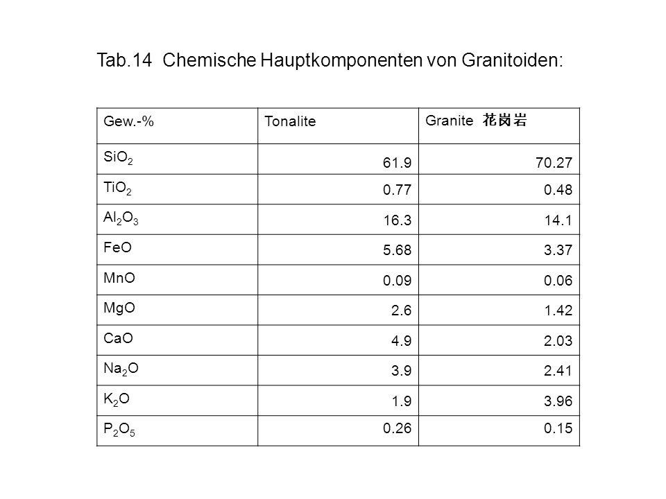Tab.14 Chemische Hauptkomponenten von Granitoiden: Gew.-%Tonalite Granite SiO 2 61.970.27 TiO 2 0.770.48 Al 2 O 3 16.314.1 FeO 5.683.37 MnO 0.090.06 M