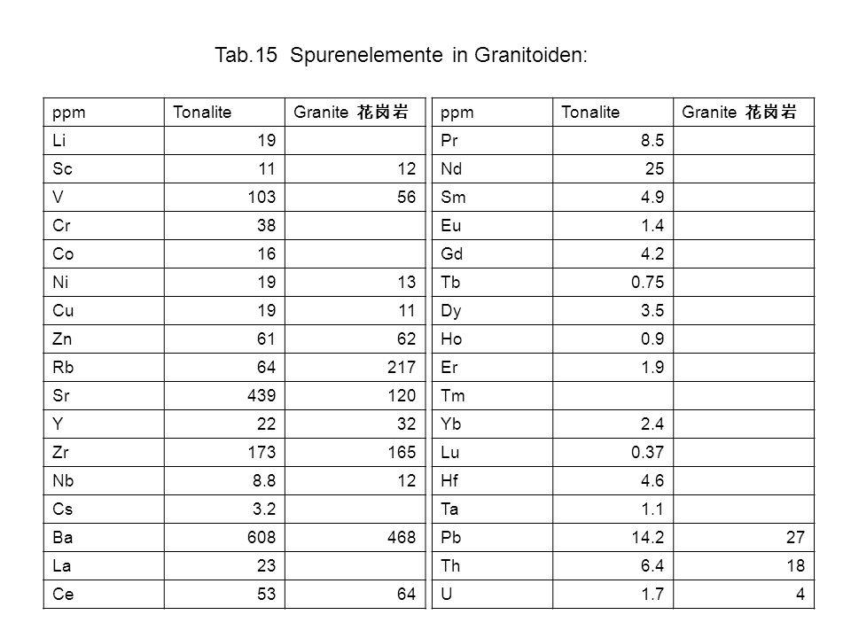 Tab.15 Spurenelemente in Granitoiden: ppmTonalite Granite Li19 Sc1112 V10356 Cr38 Co16 Ni1913 Cu1911 Zn6162 Rb64217 Sr439120 Y2232 Zr173165 Nb8.812 Cs