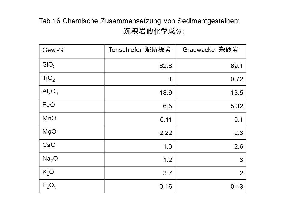 Tab.16 Chemische Zusammensetzung von Sedimentgesteinen: : Gew.-% Tonschiefer Grauwacke SiO 2 62.869.1 TiO 2 10.72 Al 2 O 3 18.913.5 FeO 6.55.32 MnO 0.