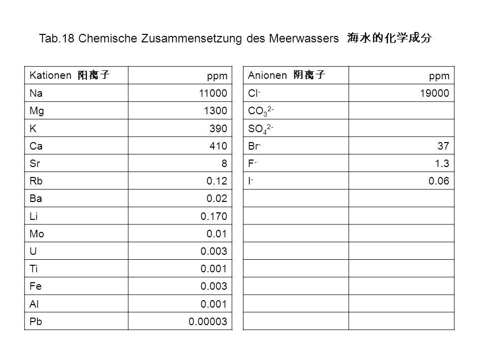 Tab.18 Chemische Zusammensetzung des Meerwassers Kationen ppm Na11000 Mg1300 K390 Ca410 Sr8 Rb0.12 Ba0.02 Li0.170 Mo0.01 U0.003 Ti0.001 Fe0.003 Al0.00
