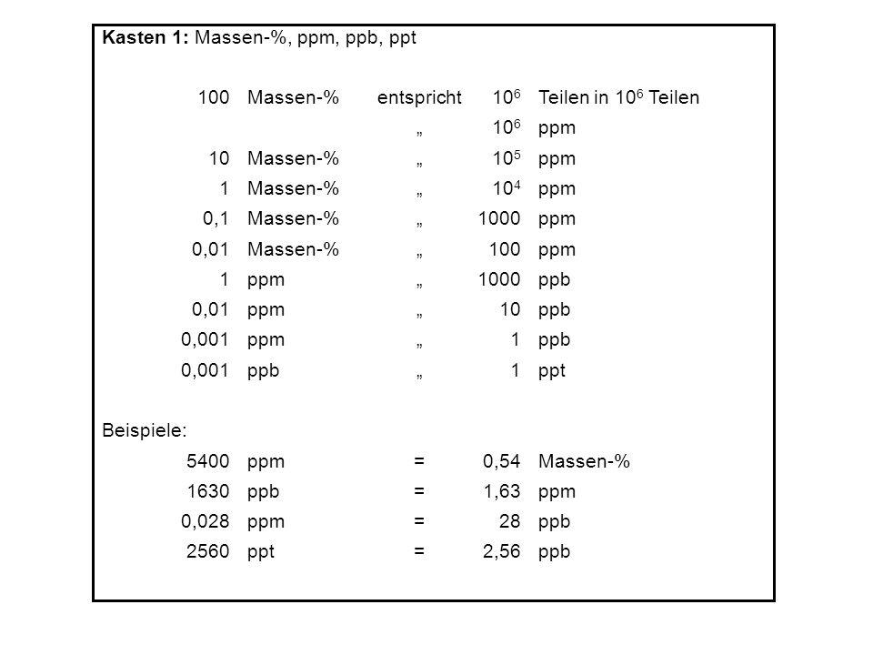 Kasten 1: Massen-%, ppm, ppb, ppt 100Massen-%entspricht10 6 Teilen in 10 6 Teilen 10 6 ppm 10Massen-% 10 5 ppm 1Massen-% 10 4 ppm 0,1Massen-% 1000ppm