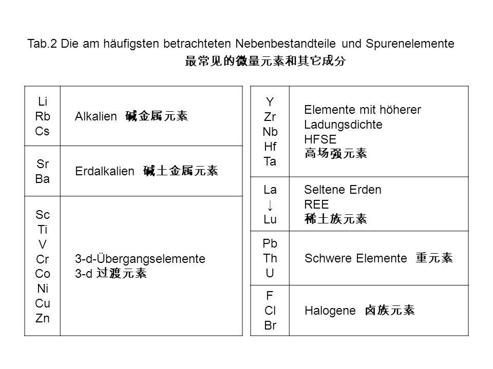 Tab.11 Spurenelemente in der ozeanischen Kruste: ppmAverage MORBN-MORB Li8.8 Sc4041.37 V252 Cr317 Co4547.07 Ni144149.5 Cu8174.4 Zn78 Rb4.91.262 Sr134113.2 Y2935.82 Zr85104.24 Nb11.23.507 Cs0.080.01408 Ba4813.87 La5.53.895 Ce15.612.001 ppmAverage MORBN-MORB Pr1.32.074 Nd11.811.179 Sm3.053.752 Eu1.111.335 Gd4.65.077 Tb0.610.885 Dy5.956.304 Ho1.342 Er3.384.143 Tm0.410.621 Yb3.293.9 Lu0.40.589 Hf22.974 Ta30.192 Pb0.890.489 Th0.750.1871 U0.120.0711
