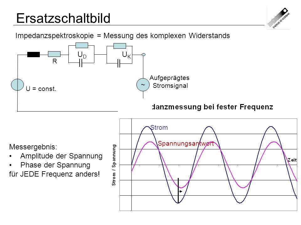 Ersatzschaltbild Aufgeprägtes Stromsignal U = const. R ~ U D U K Impedanzspektroskopie = Messung des komplexen Widerstands Messergebnis: Amplitude der