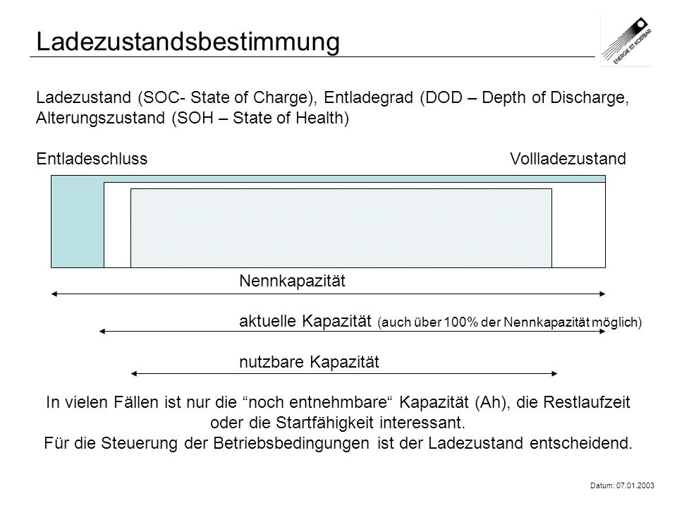 Datum: 07.01.2003 Ladezustand (SOC- State of Charge), Entladegrad (DOD – Depth of Discharge, Alterungszustand (SOH – State of Health) EntladeschlussVo