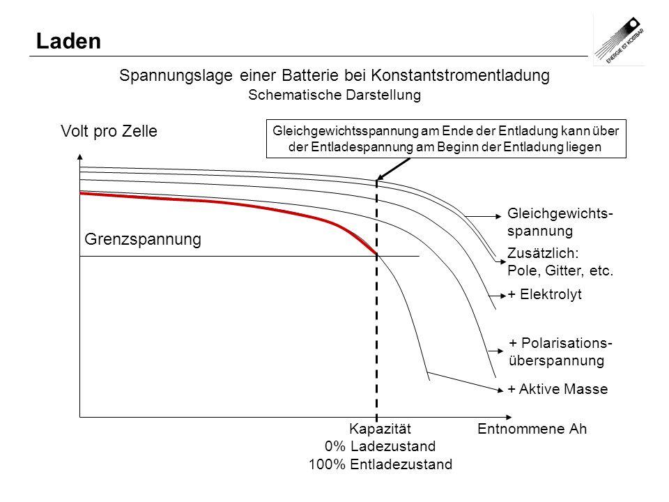 Spannungslage einer Batterie bei Konstantstromentladung Schematische Darstellung Volt pro Zelle Entnommene Ah Grenzspannung Gleichgewichts- spannung K