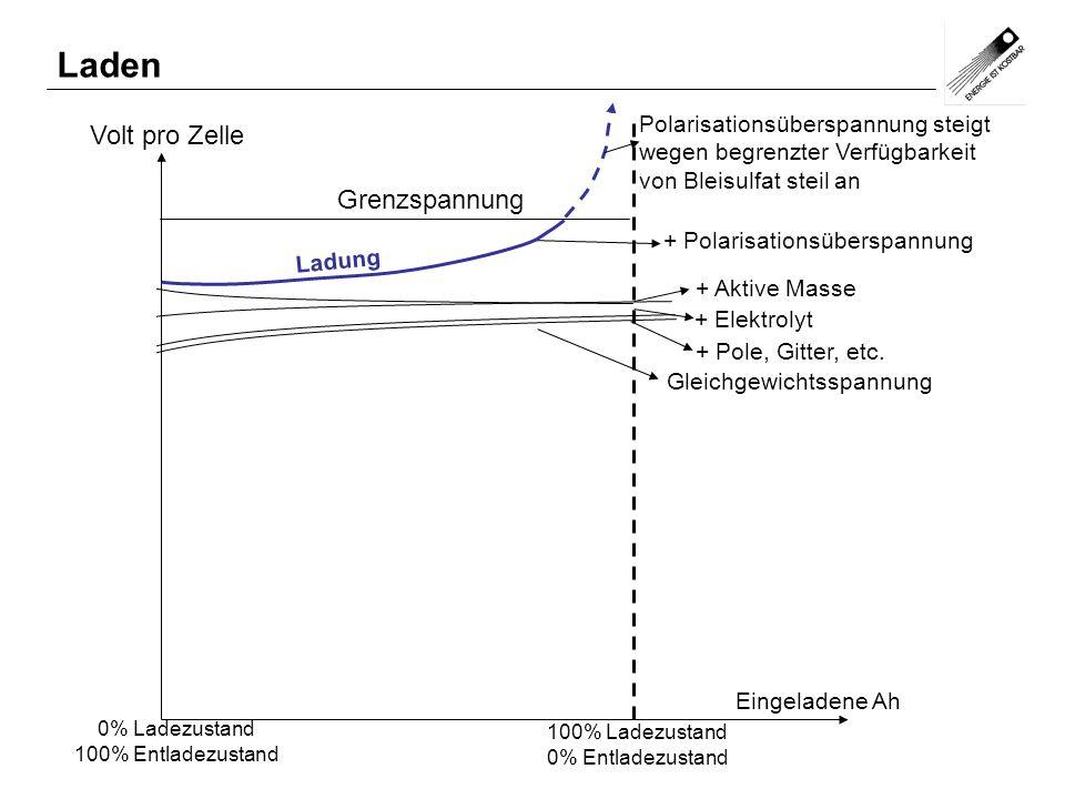 Volt pro Zelle Eingeladene Ah Gleichgewichtsspannung + Pole, Gitter, etc. + Aktive Masse + Elektrolyt + Polarisationsüberspannung 0% Ladezustand 100%