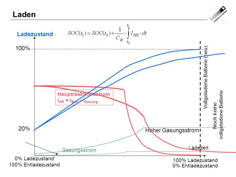 Ladezustand 0% Ladezustand 100% Entladezustand Ladezeit Vollgeladene Batterie (neu) 100% Ladezustand 0% Entladezustand Gasungsstrom Hauptreaktionsstro