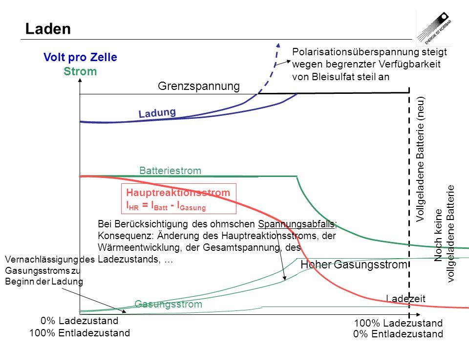 Volt pro Zelle Strom 0% Ladezustand 100% Entladezustand Grenzspannung Polarisationsüberspannung steigt wegen begrenzter Verfügbarkeit von Bleisulfat s