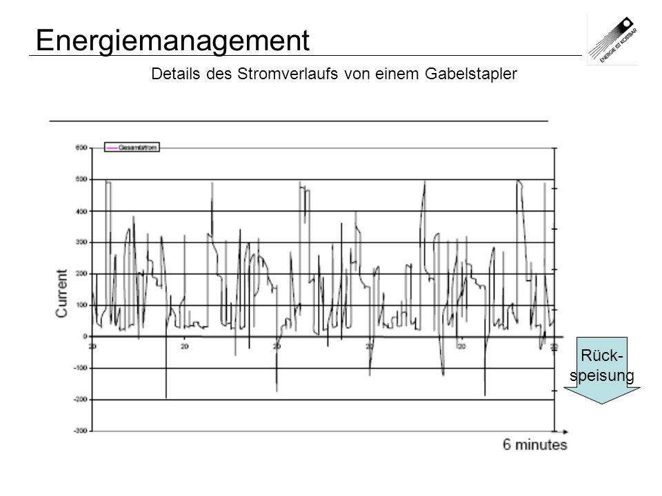 Details des Stromverlaufs von einem Gabelstapler (entspricht weitgehend Leistungsverlauf) Energiemanagement Rück- speisung