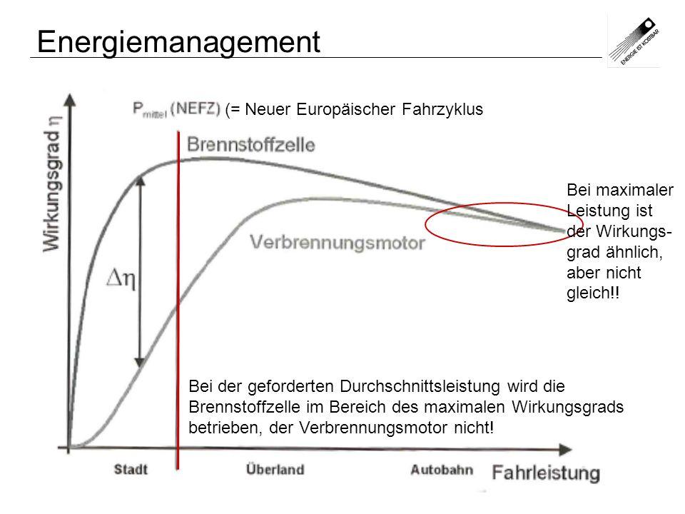Energiemanagement (= Neuer Europäischer Fahrzyklus Bei maximaler Leistung ist der Wirkungs- grad ähnlich, aber nicht gleich!! Bei der geforderten Durc