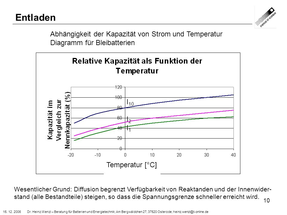 15. 12. 2006 Dr. Heinz Wenzl – Beratung für Batterien und Energietechnik; Am Bergwäldchen 27, 37520 Osterode; heinz.wenzl@t-online.de 10 I 10 I 2 I 1