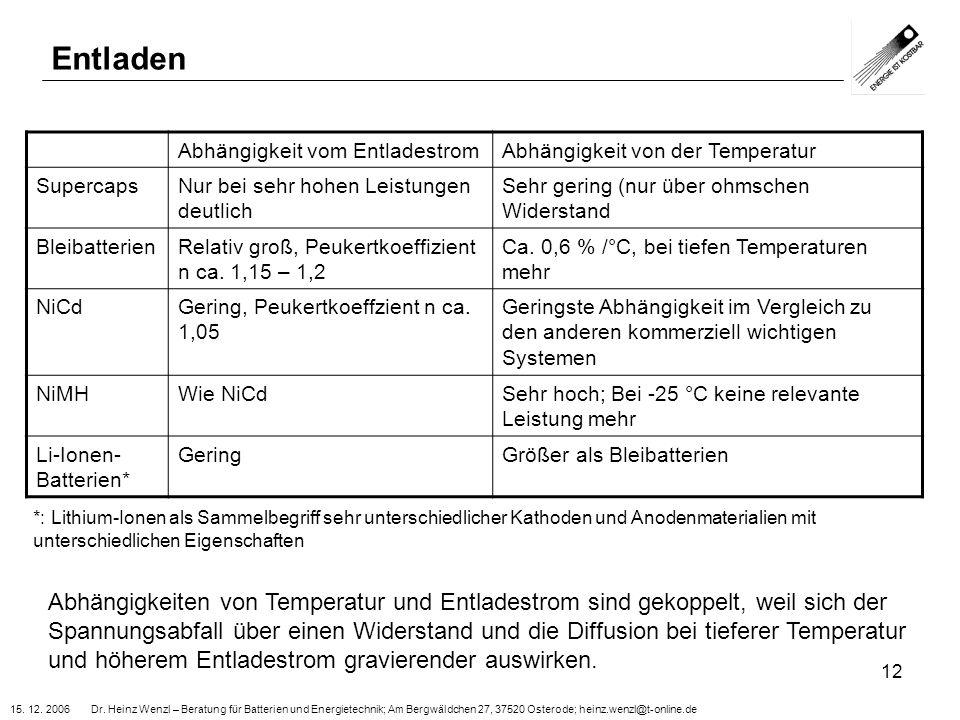 15. 12. 2006 Dr. Heinz Wenzl – Beratung für Batterien und Energietechnik; Am Bergwäldchen 27, 37520 Osterode; heinz.wenzl@t-online.de 12 Entladen Abhä