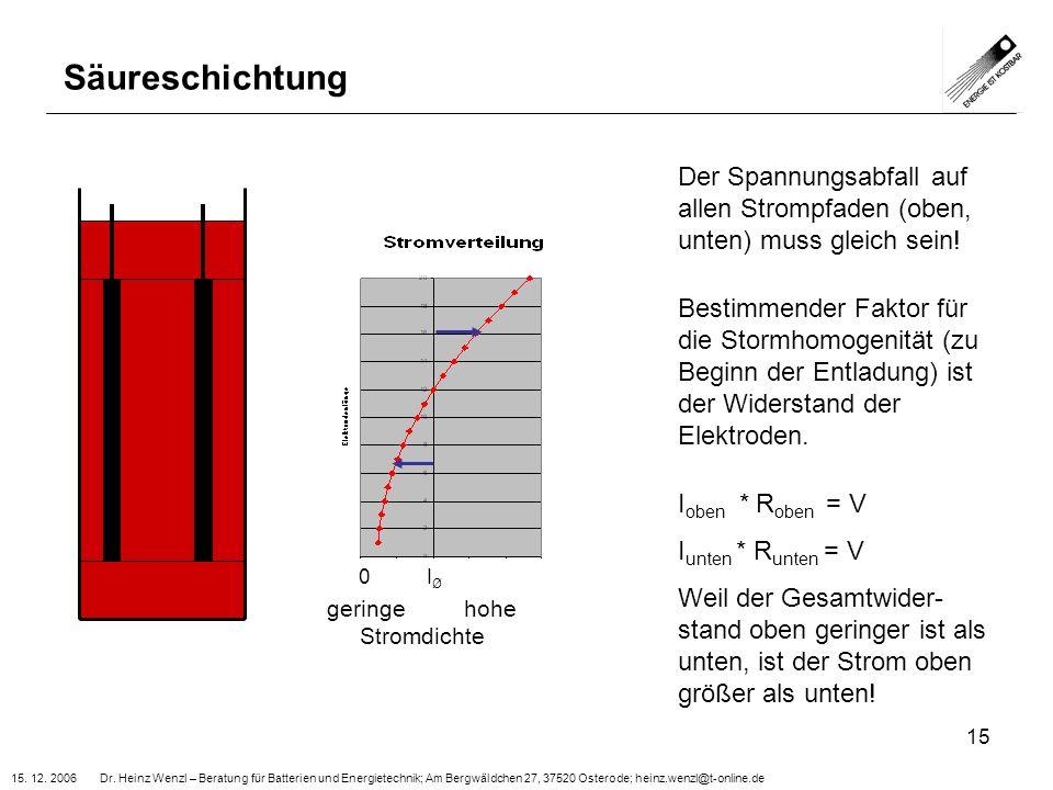 15. 12. 2006 Dr. Heinz Wenzl – Beratung für Batterien und Energietechnik; Am Bergwäldchen 27, 37520 Osterode; heinz.wenzl@t-online.de 15 Säureschichtu