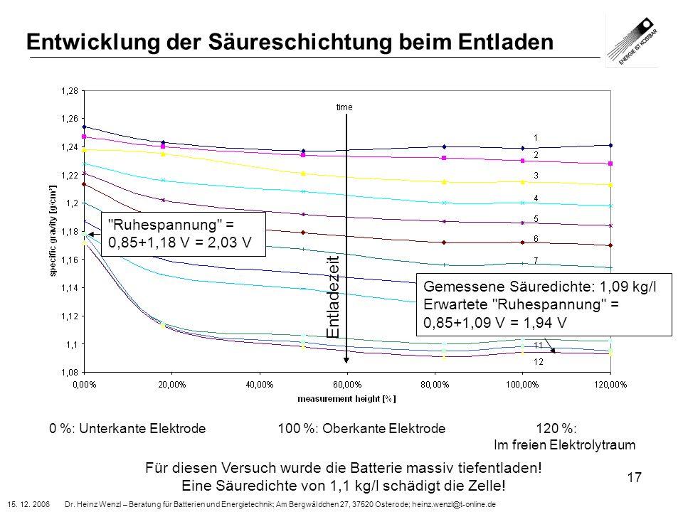 15. 12. 2006 Dr. Heinz Wenzl – Beratung für Batterien und Energietechnik; Am Bergwäldchen 27, 37520 Osterode; heinz.wenzl@t-online.de 17 Entwicklung d