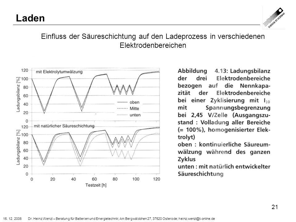 15. 12. 2006 Dr. Heinz Wenzl – Beratung für Batterien und Energietechnik; Am Bergwäldchen 27, 37520 Osterode; heinz.wenzl@t-online.de 21 Laden Einflus