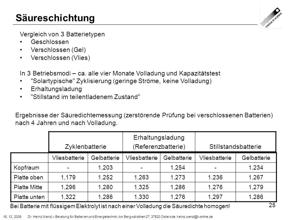 15. 12. 2006 Dr. Heinz Wenzl – Beratung für Batterien und Energietechnik; Am Bergwäldchen 27, 37520 Osterode; heinz.wenzl@t-online.de 25 Säureschichtu