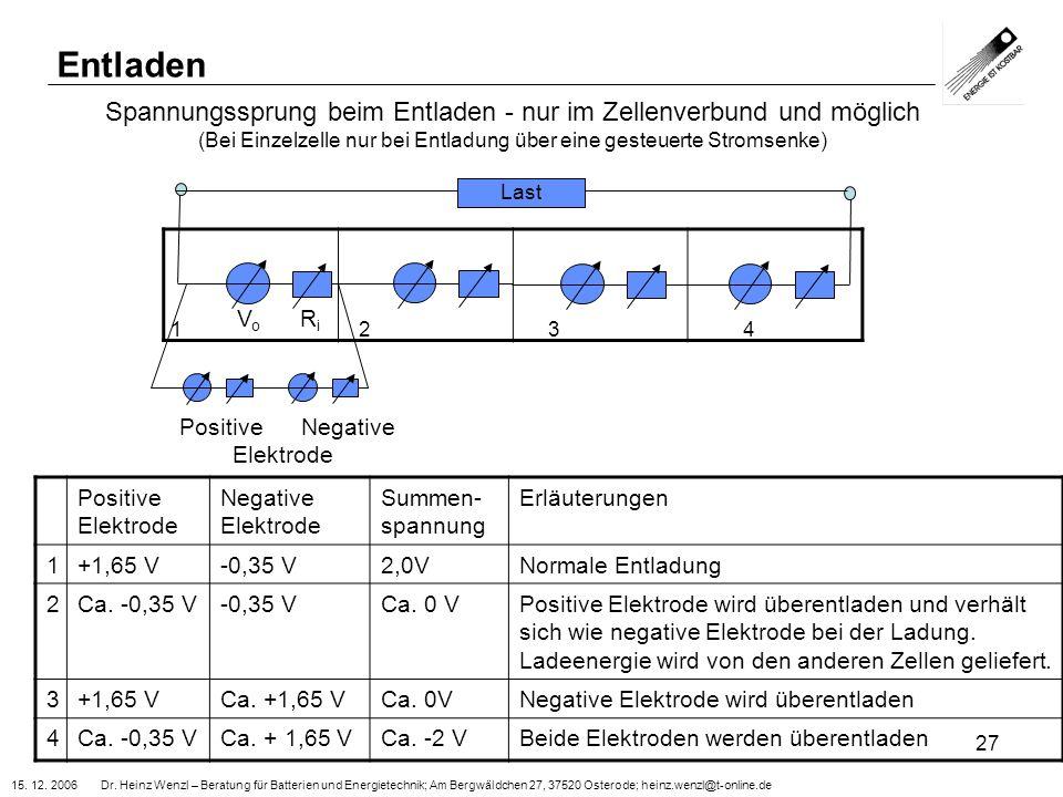 15. 12. 2006 Dr. Heinz Wenzl – Beratung für Batterien und Energietechnik; Am Bergwäldchen 27, 37520 Osterode; heinz.wenzl@t-online.de 27 Spannungsspru