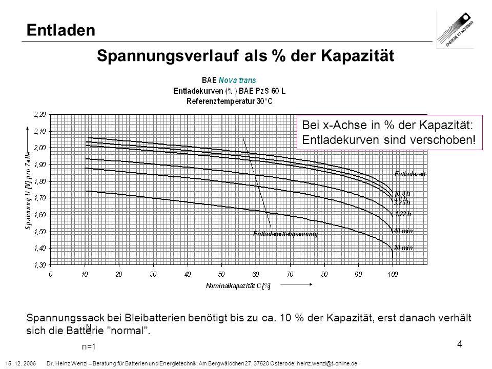15. 12. 2006 Dr. Heinz Wenzl – Beratung für Batterien und Energietechnik; Am Bergwäldchen 27, 37520 Osterode; heinz.wenzl@t-online.de 4 Spannungsverla