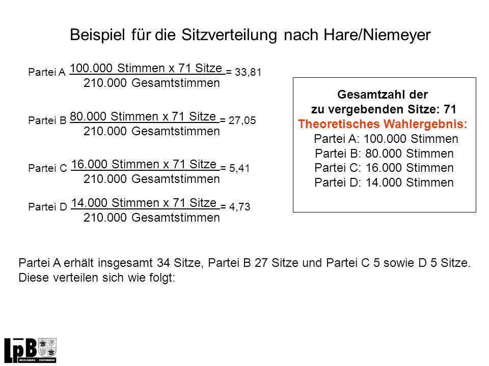 Beispiel für die Sitzverteilung nach Hare/Niemeyer Partei A 100.000 Stimmen x 71 Sitze = 33,81 210.000 Gesamtstimmen Partei D 14.000 Stimmen x 71 Sitz