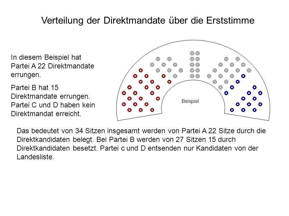 Verteilung der Direktmandate über die Erststimme Beispiel In diesem Beispiel hat Partei A 22 Direktmandate errungen. Partei B hat 15 Direktmandate err