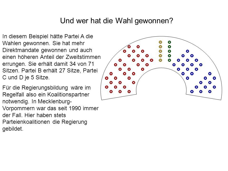 Und wer hat die Wahl gewonnen? In diesem Beispiel hätte Partei A die Wahlen gewonnen. Sie hat mehr Direktmandate gewonnen und auch einen höheren Antei