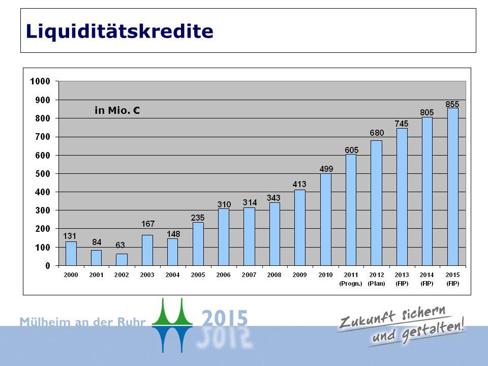 Liquiditätskredite in Mio.