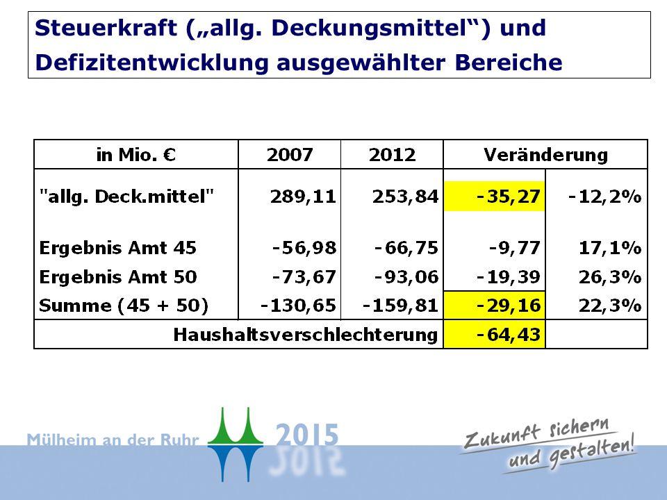 Steuerkraft (allg. Deckungsmittel) und Defizitentwicklung ausgewählter Bereiche