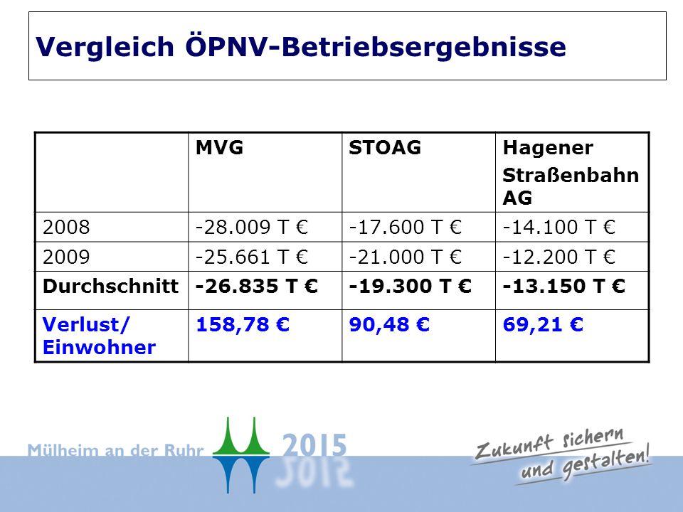 MVGSTOAGHagener Straßenbahn AG 2008-28.009 T -17.600 T -14.100 T 2009-25.661 T -21.000 T -12.200 T Durchschnitt-26.835 T -19.300 T -13.150 T Verlust/ Einwohner 158,78 90,48 69,21 Vergleich ÖPNV-Betriebsergebnisse