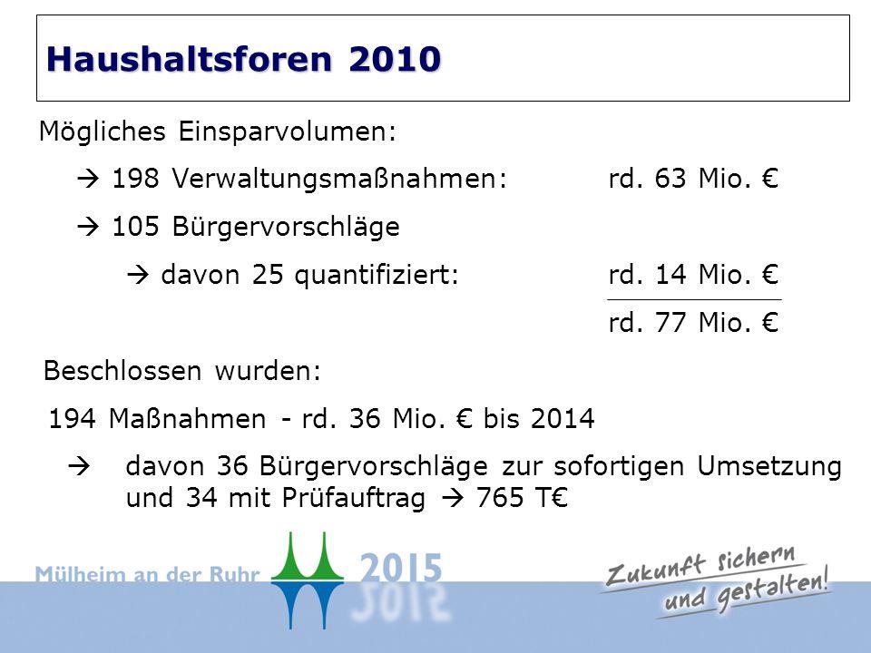 Mögliches Einsparvolumen: 198 Verwaltungsmaßnahmen: rd.