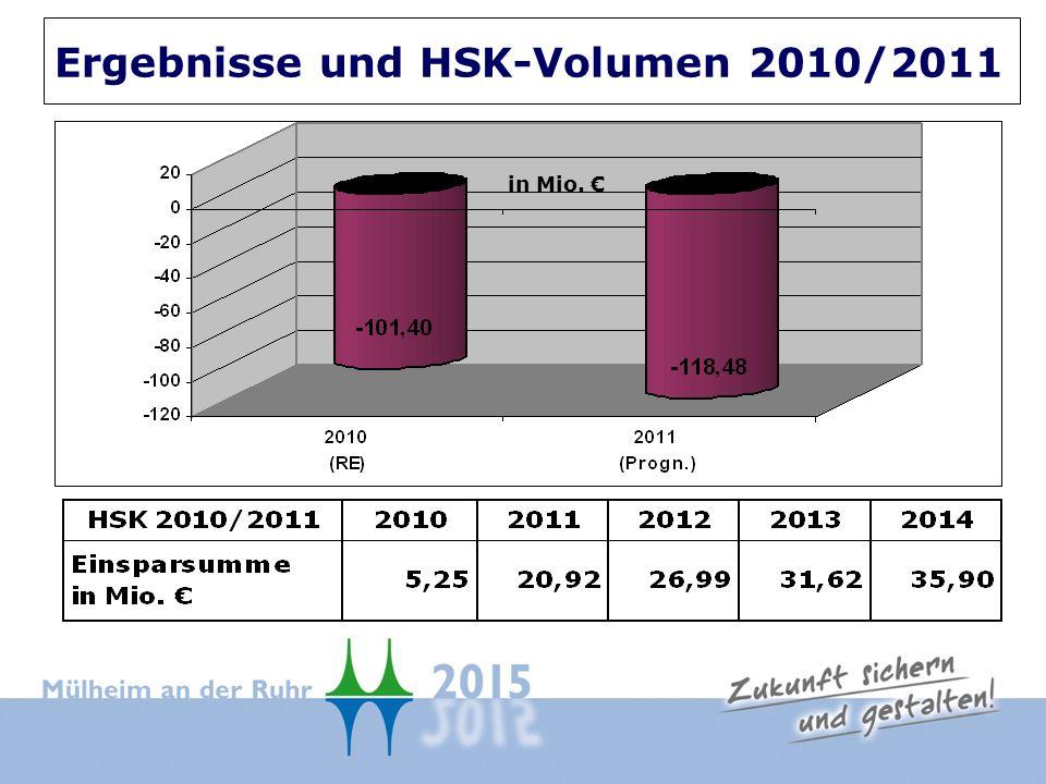 in Mio. Ergebnisse und HSK-Volumen 2010/2011