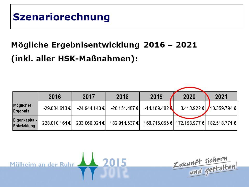 Mögliche Ergebnisentwicklung 2016 – 2021 (inkl. aller HSK-Maßnahmen): Szenariorechnung