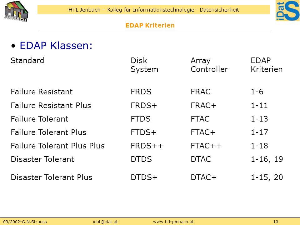 HTL Jenbach – Kolleg für Informationstechnologie - Datensicherheit 03/2002-G.N.Straussidat@idat.atwww.htl-jenbach.at10 EDAP Kriterien EDAP Klassen: St