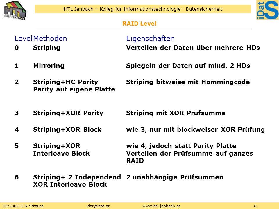HTL Jenbach – Kolleg für Informationstechnologie - Datensicherheit 03/2002-G.N.Straussidat@idat.atwww.htl-jenbach.at7 RAID Level LevelMethodenEigenschaften 7proprietärwie 4, mit Controller unabhängigem I/O Bus (X-Bus) und eigenem Echtzeitbaustein (Storage Computer Corp) SproprietärEMC 2, Kombination aus Level 3 + 5 AutoproprietärHP, Level 0 + 1 kombiniert oder 5 abhängig von I/O Verhalten 0+1mirrored stripingein Stripe wird gespiegelt 10striped mirrorsVerteilen der gespiegelten Daten über mehrere HDs 15striped mirrors+Parityauf Basis von 10 mit gespiegelten Parity