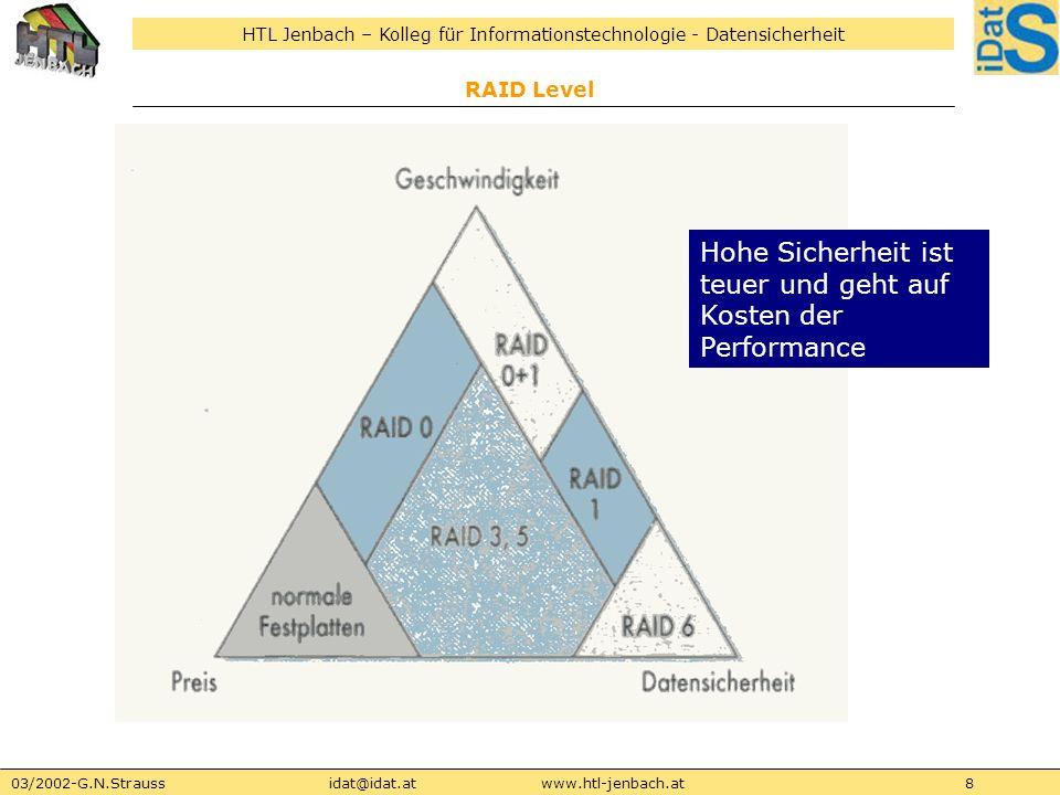 HTL Jenbach – Kolleg für Informationstechnologie - Datensicherheit 03/2002-G.N.Straussidat@idat.atwww.htl-jenbach.at8 RAID Level Hohe Sicherheit ist t