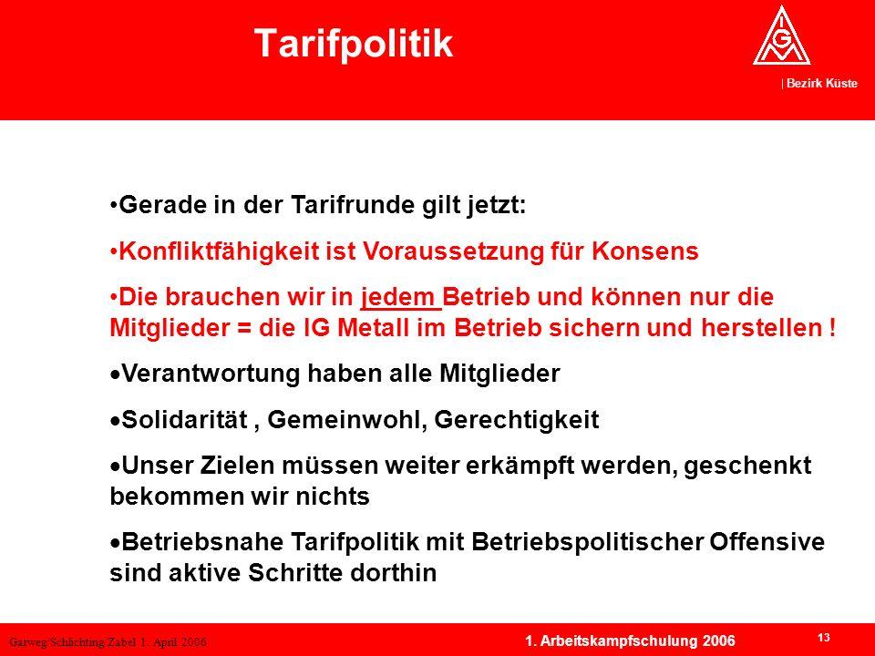Garweg/Schlichting/Zabel 1. April 2006 Bezirk Küste 13 1. Arbeitskampfschulung 2006 Tarifpolitik Gerade in der Tarifrunde gilt jetzt: Konfliktfähigkei
