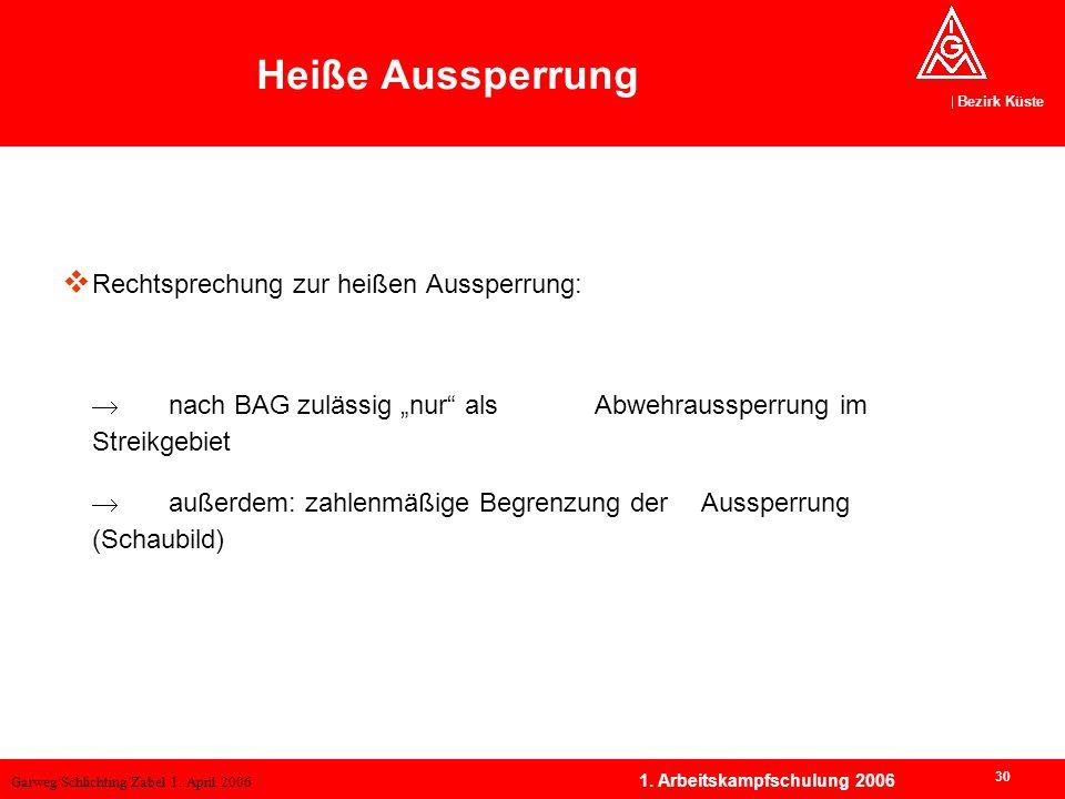Garweg/Schlichting/Zabel 1. April 2006 Bezirk Küste 30 1. Arbeitskampfschulung 2006 Rechtsprechung zur heißen Aussperrung: nach BAG zulässig nur als A